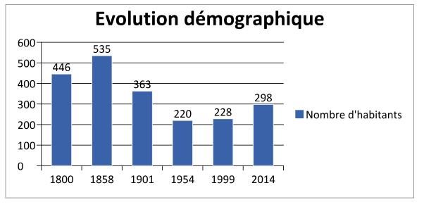 Graphique : Evolution démographique de Verel-de-Montbel